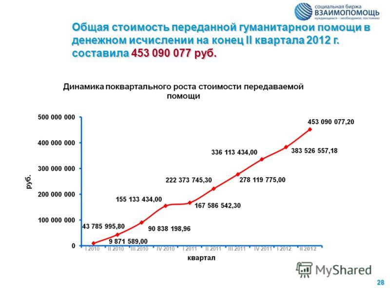 Общая стоимость переданной гуманитарной помощи в денежном исчислении на конец II квартала 2012 г. составила 453 090 077 руб. 28282828 IV 2011I 2011II 2011III 2011IV 2010III 2010II 2010I 2010I 2012