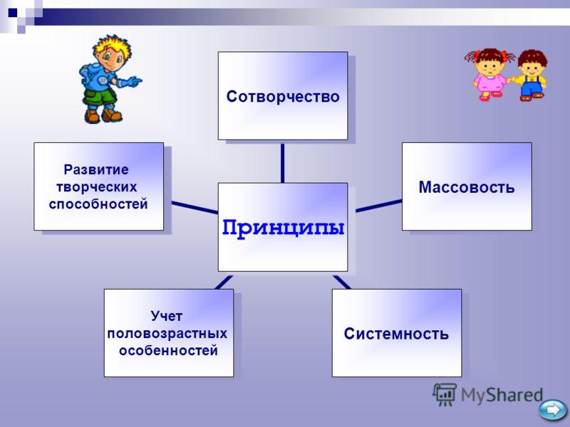 Принципы СотворчествоМассовостьСистемность Учет половозрастных особенностей Развитие творческих способностей