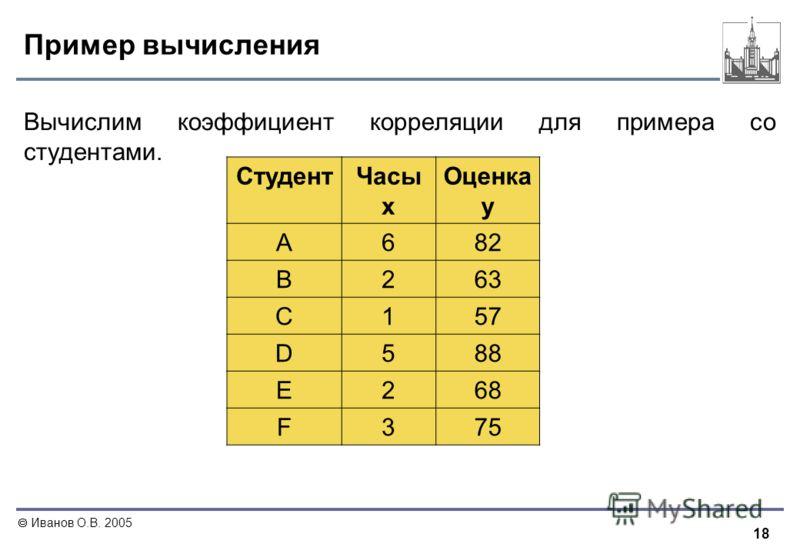 18 Иванов О.В. 2005 Пример вычисления Вычислим коэффициент корреляции для примера со студентами. СтудентЧасы x Оценка y A682 B263 C157 D588 E268 F375