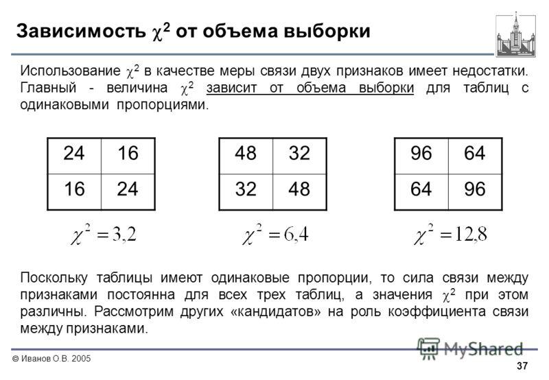 37 Иванов О.В. 2005 Зависимость 2 от объема выборки Использование 2 в качестве меры связи двух признаков имеет недостатки. Главный - величина 2 зависит от объема выборки для таблиц с одинаковыми пропорциями. 2416 24 4832 48 9664 96 Поскольку таблицы