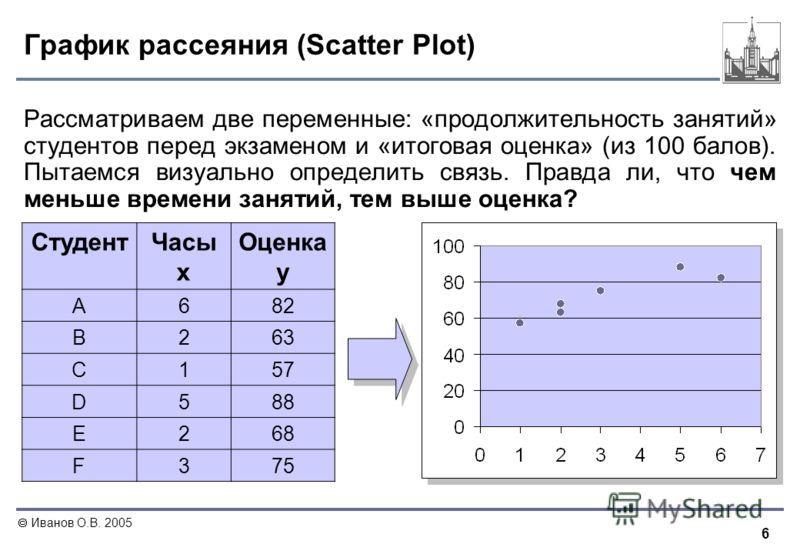6 Иванов О.В. 2005 График рассеяния (Scatter Plot) Рассматриваем две переменные: «продолжительность занятий» студентов перед экзаменом и «итоговая оценка» (из 100 балов). Пытаемся визуально определить связь. Правда ли, что чем меньше времени занятий,