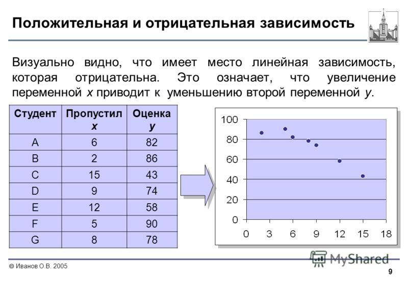 9 Иванов О.В. 2005 Положительная и отрицательная зависимость Визуально видно, что имеет место линейная зависимость, которая отрицательна. Это означает, что увеличение переменной x приводит к уменьшению второй переменной y. СтудентПропустил х Оценка у