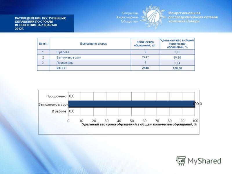 РАСПРЕДЕЛЕНИЕ ПОСТУПИВШИХ ОБРАЩЕНИЙ ПО СРОКАМ ИСПОЛНЕНИЯ ЗА 2 КВАРТАЛ 2012Г. п/пВыполнено в срок Количество обращений, шт. Удельный вес в общем количестве обращений, % 1В работе0 0,00 2Выполнено в срок2447 99,96 3Просрочено1 0,04 ИТОГО2448 100,00 0,0
