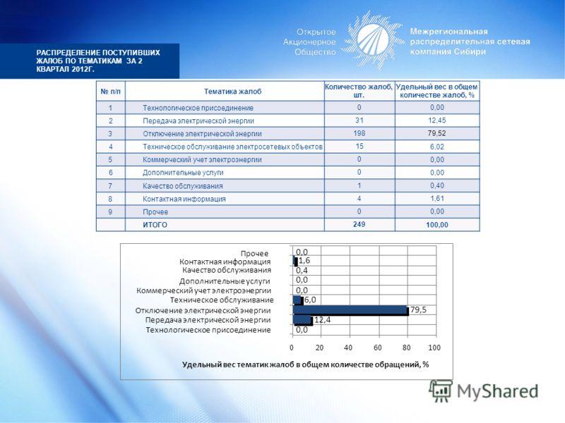 РАСПРЕДЕЛЕНИЕ ПОСТУПИВШИХ ЖАЛОБ ПО ТЕМАТИКАМ ЗА 2 КВАРТАЛ 2012Г. п/пТематика жалоб Количество жалоб, шт. Удельный вес в общем количестве жалоб, % 1Технологическое присоединение0 0,00 2Передача электрической энергии31 12,45 3Отключение электрической э