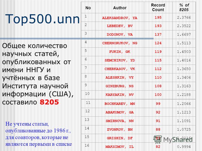 Top500.unn NoAuthor Record Count % of 8205 1 ALEKSANDROV, YA 1952.3766 2 LEBEDEV, BV1932.3522 3 DODONOV, VA1371.6697 4 CHERNORUKOV, NG1241.5113 5 FUKIN, GK1191.4503 6 SEMCHIKOV, YD1151.4016 7 CHERKASOV, VK1121.3650 8 ALESHKIN, VY1101.3406 9 GINZBURG,