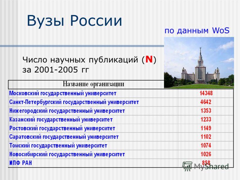 Вузы России Число научных публикаций ( N ) за 2001-2005 гг по данным WoS