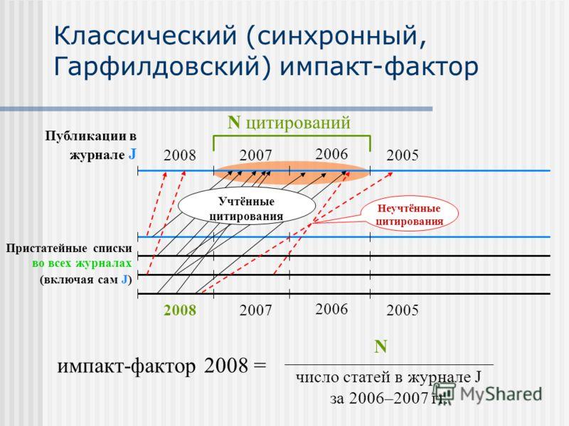 Классический (синхронный, Гарфилдовский) импакт-фактор Публикации в журнале J 20082007 2006 2005 20082007 2006 2005 N цитирований импакт-фактор 2008 = N число статей в журнале J за 2006–2007 гг. Пристатейные списки во всех журналах (включая сам J) Уч