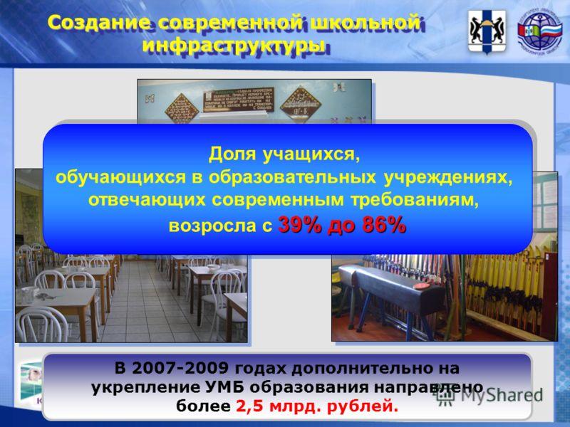 Создание современной школьной инфраструктуры В 2007-2009 годах дополнительно на укрепление УМБ образования направлено более 2,5 млрд. рублей. 39% до 86% Доля учащихся, обучающихся в образовательных учреждениях, отвечающих современным требованиям, воз
