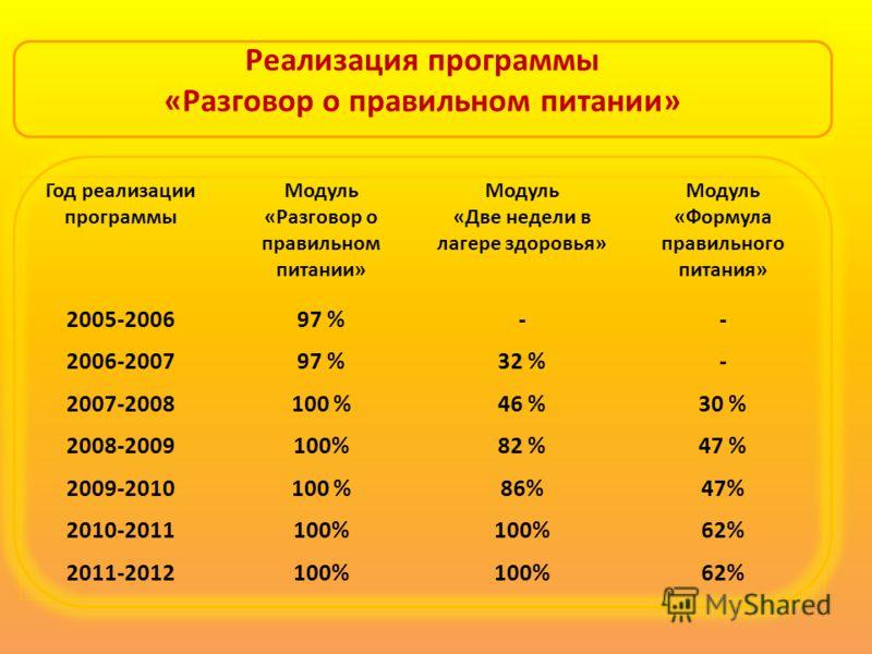 Год реализации программы Модуль «Разговор о правильном питании» Модуль «Две недели в лагере здоровья» Модуль «Формула правильного питания» 2005-200697 %-- 2006-200797 %32 %- 2007-2008100 %46 %30 % 2008-2009100%82 %47 % 2009-2010100 %86%47% 2010-20111
