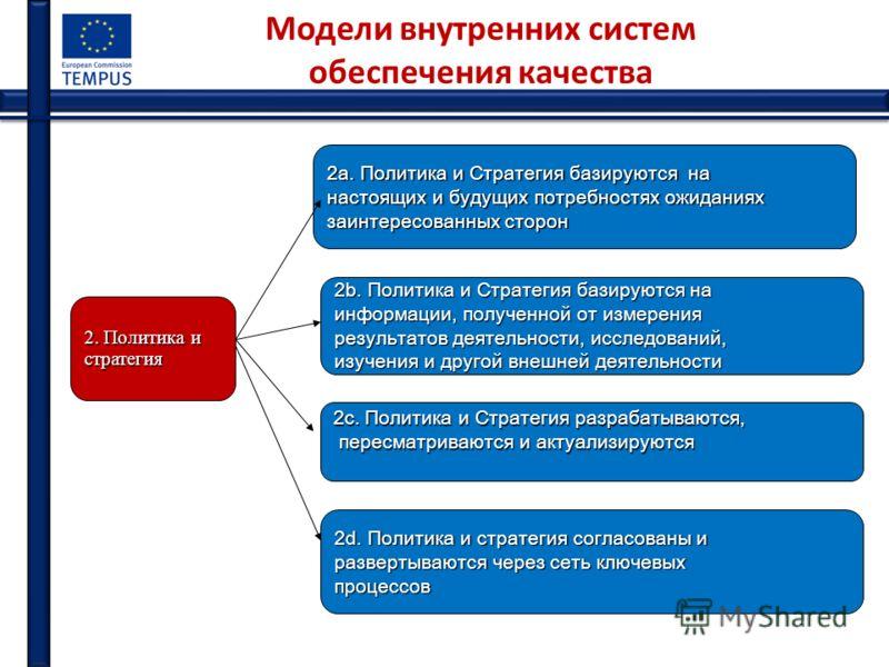 Модели внутренних систем обеспечения качества 2. Политика и стратегия 2а. Политика и Стратегия базируются на настоящих и будущих потребностях ожиданиях заинтересованных сторон 2b. Политика и Стратегия базируются на информации, полученной от измерения