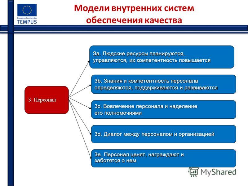 Модели внутренних систем обеспечения качества 3. Персонал За. Людские ресурсы планируются, управляются, их компетентность повышается 3b. Знания и компетентность персонала определяются, поддерживаются и развиваются 3c. Вовлечение персонала и наделение