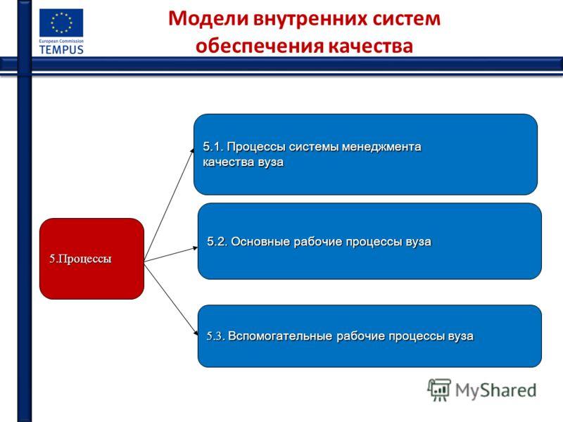 Модели внутренних систем обеспечения качества 5.Процессы 5.1. Процессы системы менеджмента качества вуза 5.2. Основные рабочие процессы вуза 5.3. Вспомогательные рабочие процессы вуза