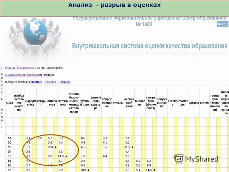 Анализ - разрыв в оценках