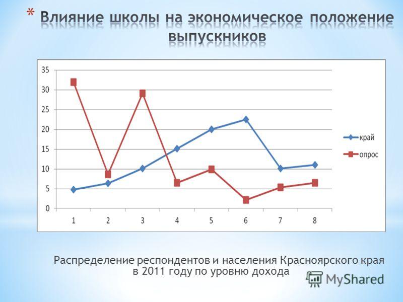 Распределение респондентов и населения Красноярского края в 2011 году по уровню дохода