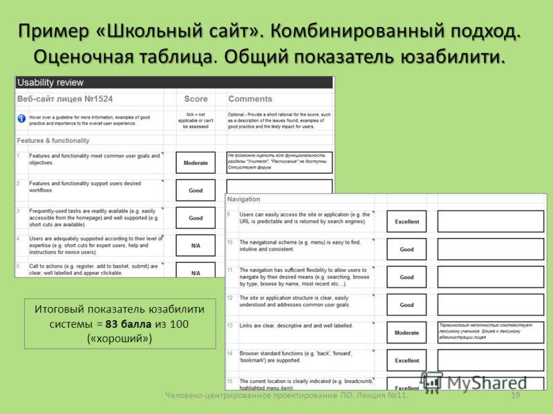 Человеко-центрированное проектирование ПО. Лекция 11.19 Пример «Школьный сайт». Комбинированный подход. Оценочная таблицаОбщий показатель юзабилити. П