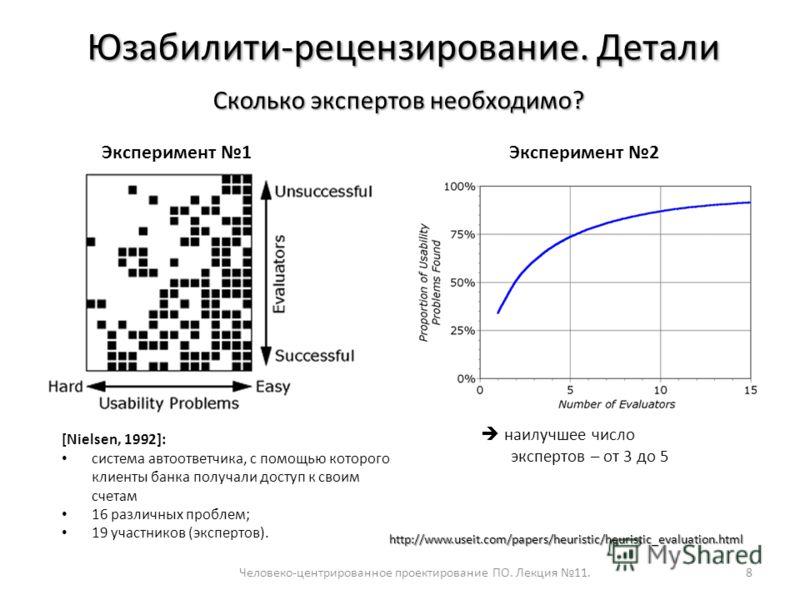 Человеко-центрированное проектирование ПО. Лекция 11.8 Юзабилити-рецензирование. Детали Сколько экспертов необходимо? Эксперимент 1 http://www.useit.com/papers/heuristic/heuristic_evaluation.html [Nielsen, 1992]: система автоответчика, с помощью кото