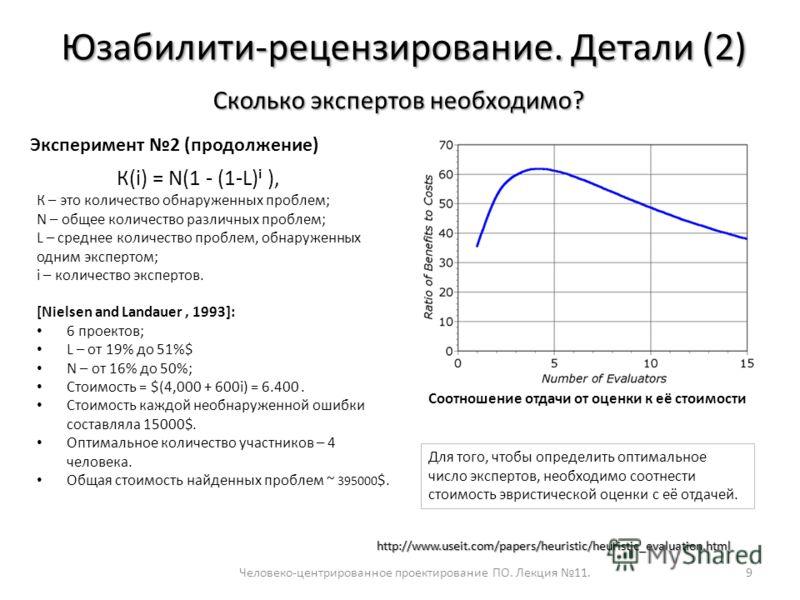 Человеко-центрированное проектирование ПО. Лекция 11.9 Юзабилити-рецензирование. Детали (2) Сколько экспертов необходимо? Эксперимент 2 (продолжение) http://www.useit.com/papers/heuristic/heuristic_evaluation.html [Nielsen and Landauer, 1993]: 6 прое