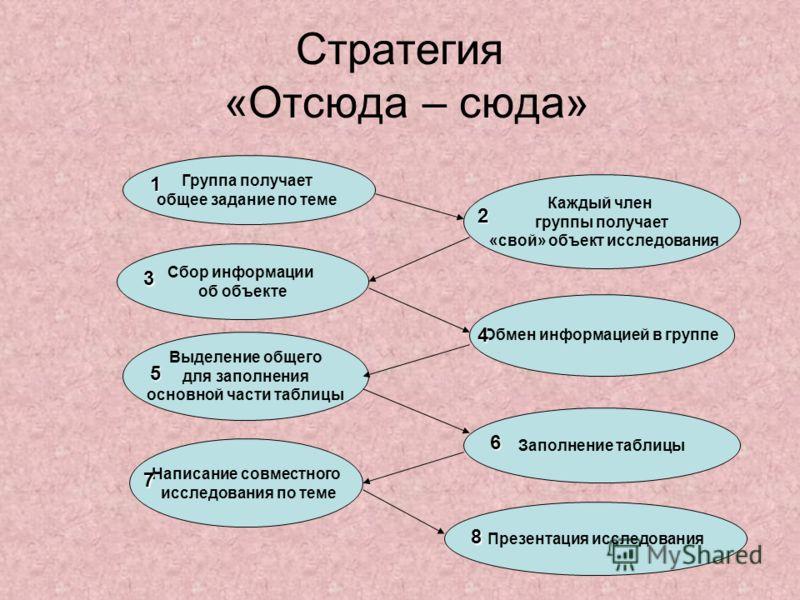 Стратегия «Отсюда – сюда» Группа получает общее задание по теме Каждый член группы получает «свой» объект исследования Сбор информации об объекте Обмен информацией в группе Выделение общего для заполнения основной части таблицы Заполнение таблицы Нап