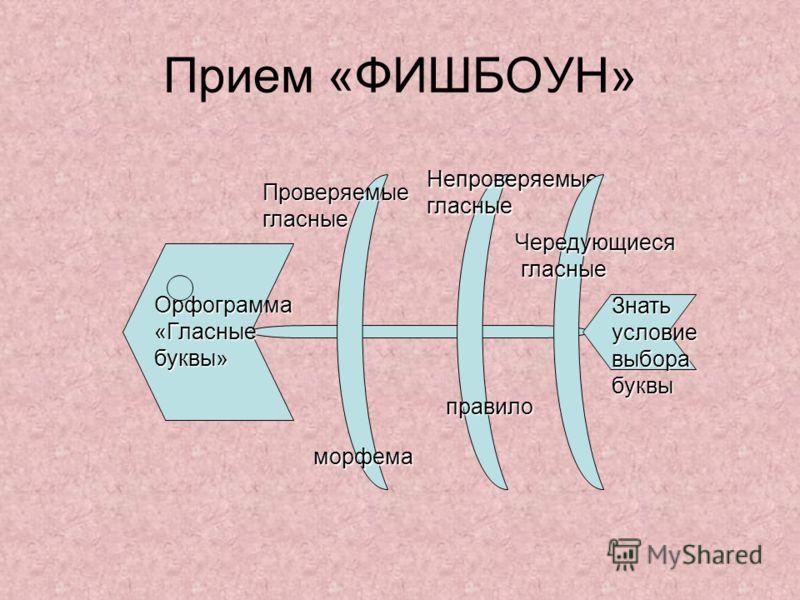 Прием «ФИШБОУН» Проверяемые гласные Непроверяемые гласные морфема правило Знать условие выбора буквы Орфограмма «Гласные буквы» Чередующиеся гласные гласные