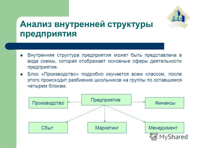 Анализ внутренней структуры предприятия Внутренняя структура предприятия может быть представлена в виде схемы, которая отображает основные сферы деятельности предприятия. Блок «Производство» подробно изучается всем классом, после этого происходит раз