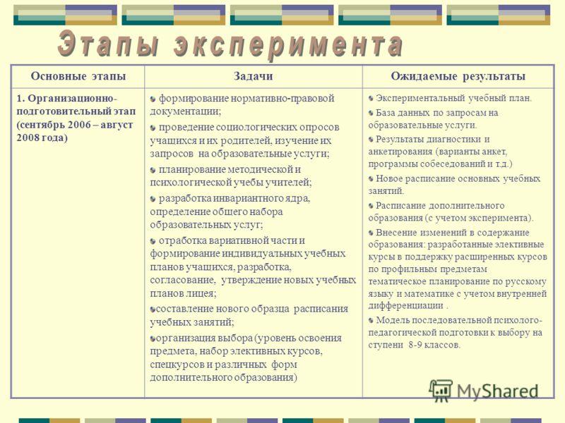 Основные этапыЗадачиОжидаемые результаты 1. Организационно- подготовительный этап (сентябрь 2006 – август 2008 года) формирование нормативно-правовой документации; проведение социологических опросов учащихся и их родителей, изучение их запросов на об