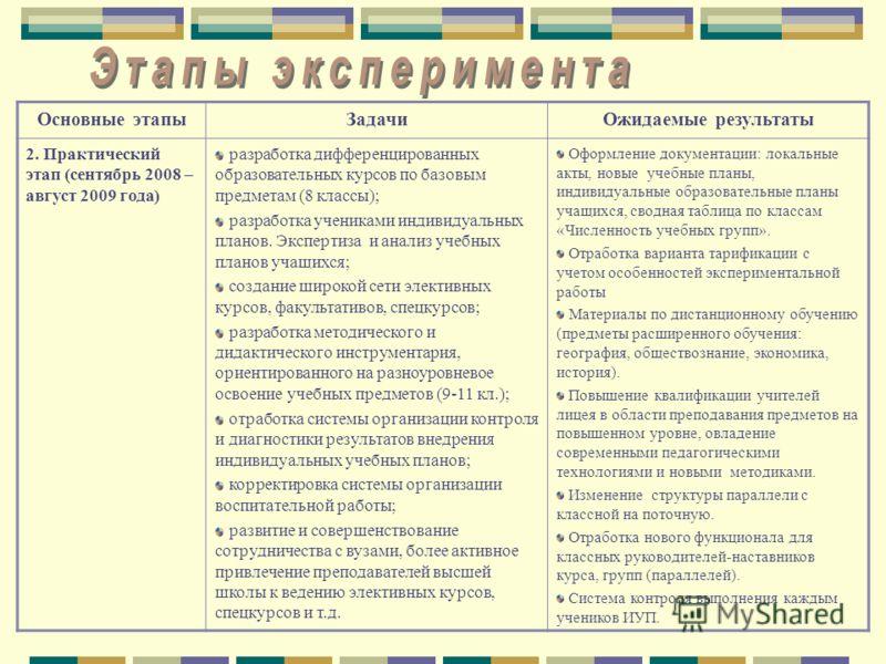 Основные этапыЗадачиОжидаемые результаты 2. Практический этап (сентябрь 2008 – август 2009 года) разработка дифференцированных образовательных курсов по базовым предметам (8 классы); разработка учениками индивидуальных планов. Экспертиза и анализ уче