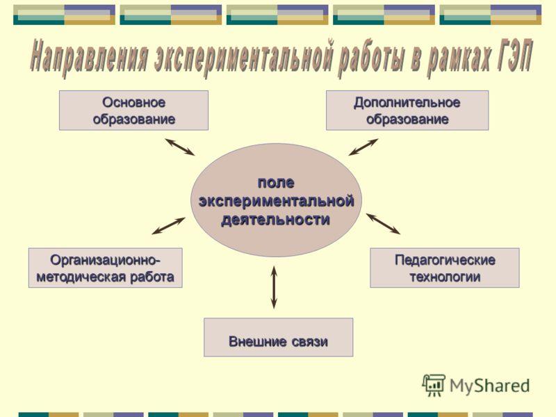 полеэкспериментальнойдеятельности Организационно- методическая работа Основное образование Педагогические технологии Дополнительное образование Внешние связи