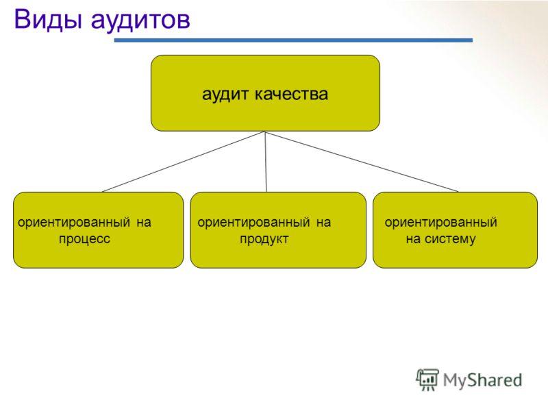 Виды аудитов аудит качества ориентированный на систему ориентированный на продукт ориентированный на процесс