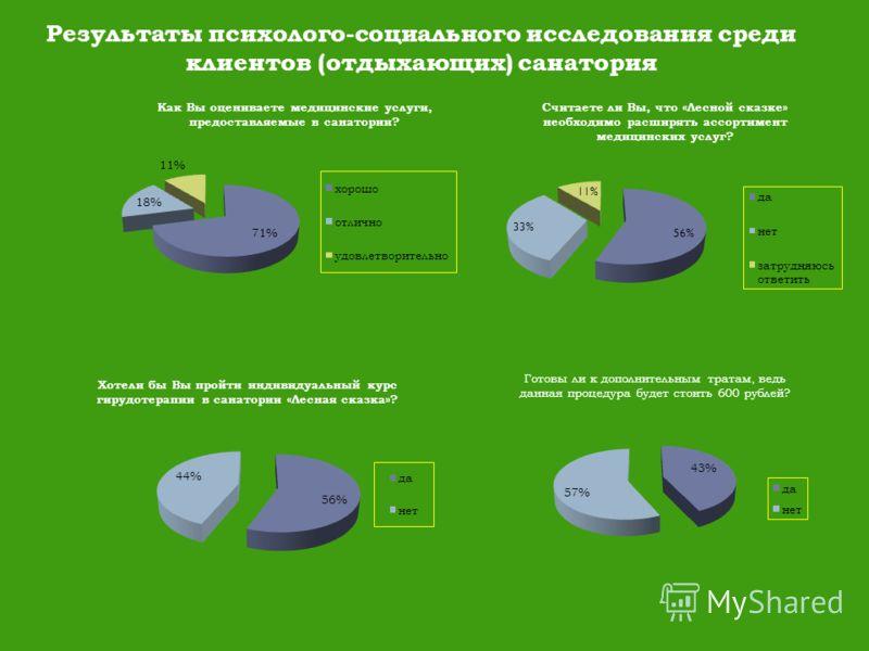 Результаты психолого-социального исследования среди клиентов (отдыхающих) санатория Как Вы оцениваете медицинские услуги, предоставляемые в санатории? Считаете ли Вы, что «Лесной сказке» необходимо расширять ассортимент медицинских услуг? Хотели бы В