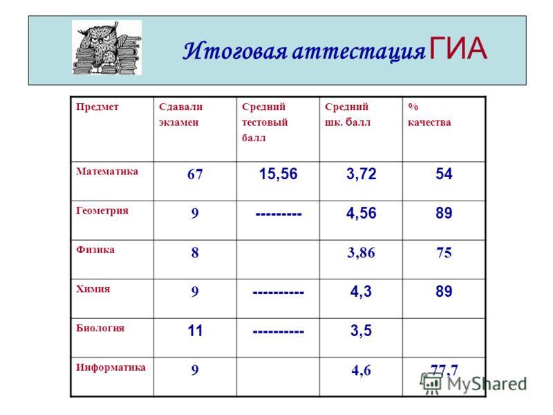 Итоговая аттестация ГИА ПредметСдавали экзамен Средний тестовый балл Средний шк. б алл % качества Математика 67 15,563,7254 Геометрия 9 ---------4,5689 Физика 83,8675 Химия 9 ----------4,389 Биология 11----------3,5 Информатика 94,677,7