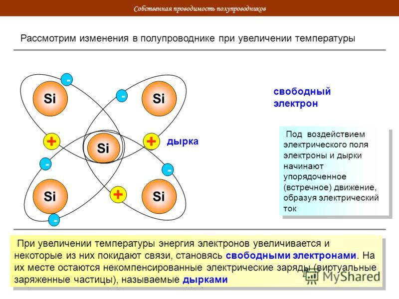 Собственная проводимость полупроводников Рассмотрим изменения в полупроводнике при увеличении температуры Si - - - - - - + свободный электрон дырка + + При увеличении температуры энергия электронов увеличивается и некоторые из них покидают связи, ста