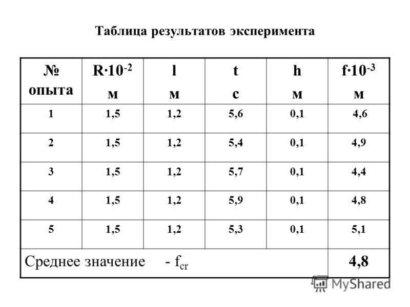 Таблица результатов эксперимента опыта R·10 -2 м lмlм tсtс hмhм f10 -3 м 11,51,25,60,1 4,6 21,51,25,40,14,9 31,51,25,70,14,4 41,51,25,90,14,8 51,51,25,30,15,1 Среднее значение - f cr 4,8