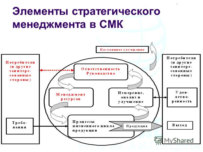 Элементы стратегического менеджмента в СМК