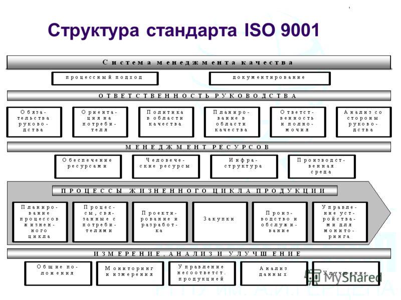 Структура стандарта ISO 9001