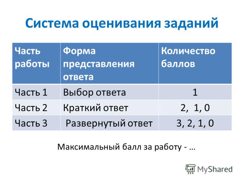 Система оценивания заданий Часть работы Форма представления ответа Количество баллов Часть 1Выбор ответа1 Часть 2Краткий ответ2, 1, 0 Часть 3 Развернутый ответ3, 2, 1, 0 Максимальный балл за работу - …