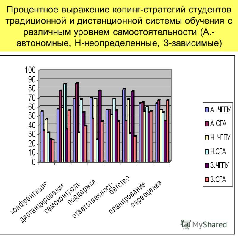 Процентное выражение копинг-стратегий студентов традиционной и дистанционной системы обучения с различным уровнем самостоятельности (А.- автономные, Н-неопределенные, З-зависимые)