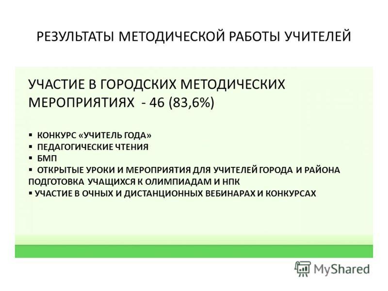 РЕЗУЛЬТАТЫ МЕТОДИЧЕСКОЙ РАБОТЫ УЧИТЕЛЕЙ УЧАСТИЕ В ГОРОДСКИХ МЕТОДИЧЕСКИХ МЕРОПРИЯТИЯХ - 46 (83,6%) КОНКУРС «УЧИТЕЛЬ ГОДА» ПЕДАГОГИЧЕСКИЕ ЧТЕНИЯ БМП ОТКРЫТЫЕ УРОКИ И МЕРОПРИЯТИЯ ДЛЯ УЧИТЕЛЕЙ ГОРОДА И РАЙОНА ПОДГОТОВКА УЧАЩИХСЯ К ОЛИМПИАДАМ И НПК УЧАСТ