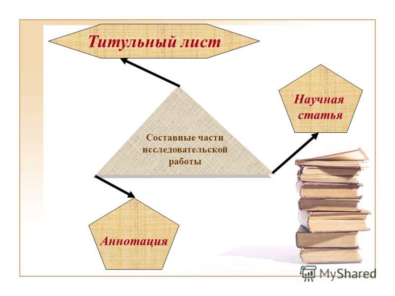 Составные части исследовательской работы Титульный лист Аннотация Научная статья