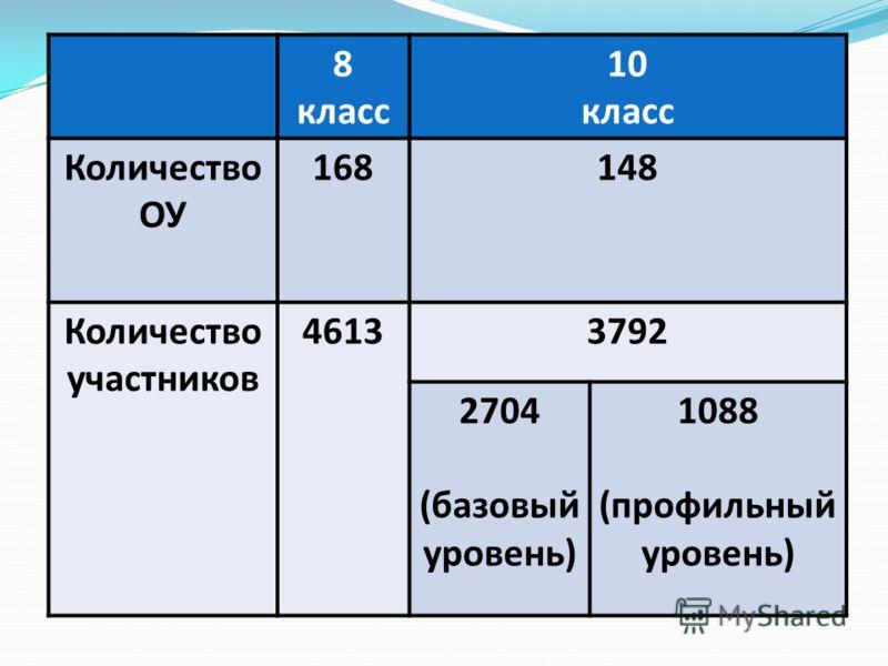 8 класс 10 класс Количество ОУ 168148 Количество участников 46133792 2704 (базовый уровень) 1088 (профильный уровень)