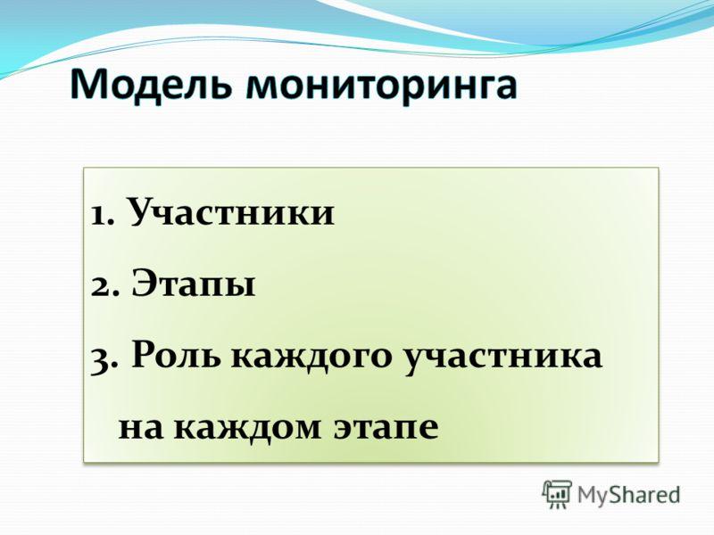 1. Участники 2. Этапы 3. Роль каждого участника на каждом этапе 1. Участники 2. Этапы 3. Роль каждого участника на каждом этапе