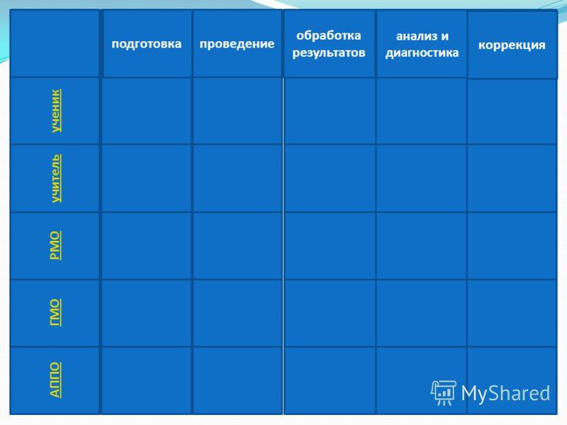 подготовка проведение обработка результатов анализ и диагностика коррекция ученик учитель РМО ГМО АППО