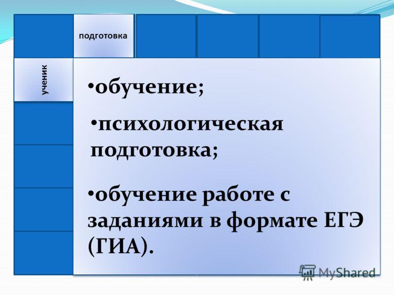 подготовка ученик обучение; психологическая подготовка; обучение работе с заданиями в формате ЕГЭ (ГИА).