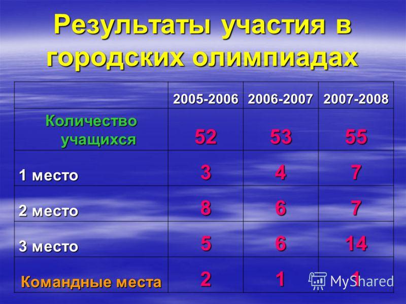 Результаты участия в городских олимпиадах 2005-20062006-20072007-2008 Количество учащихся 525355 1 место 347 2 место 867 3 место 5614 Командные места 211