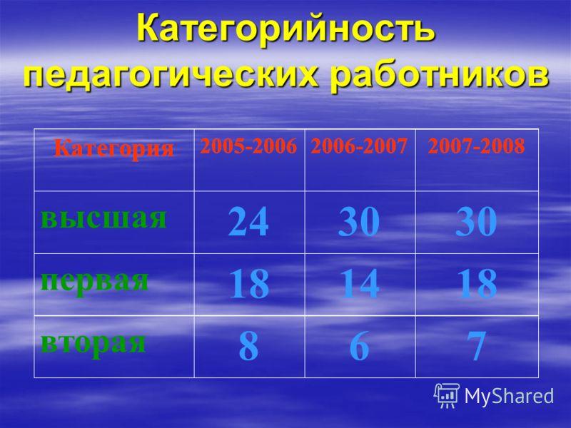 Категорийность педагогических работников 76 вторая 181418 первая 30 высшая 2007-20082006-20072005-2006 Категория 8 24 2007-20082006-20072005-2006 Категория