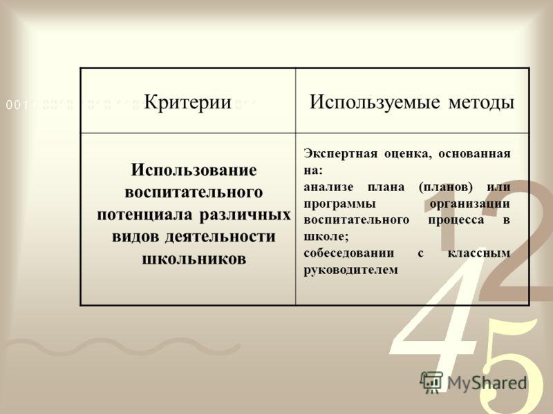 КритерииИспользуемые методы Использование воспитательного потенциала различных видов деятельности школьников Экспертная оценка, основанная на: анализе плана (планов) или программы организации воспитательного процесса в школе; собеседовании с классным