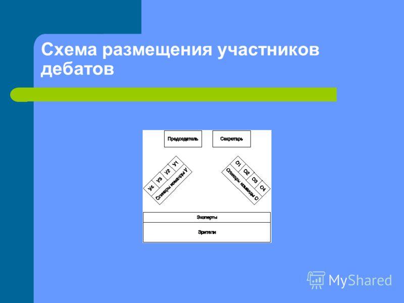 Схема размещения участников дебатов