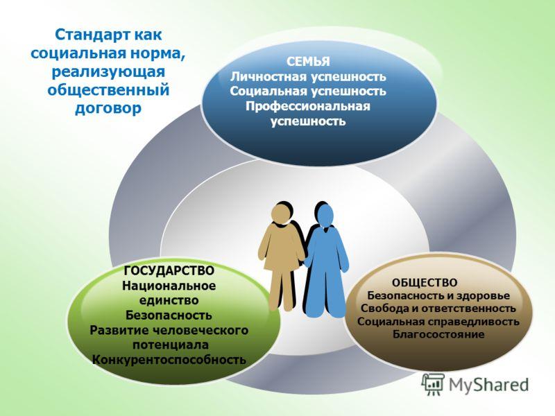 СЕМЬЯ Личностная успешность Социальная успешность Профессиональная успешность ГОСУДАРСТВО Национальное единство Безопасность Развитие человеческого потенциала Конкурентоспособность ОБЩЕСТВО Безопасность и здоровье Свобода и ответственность Социальная