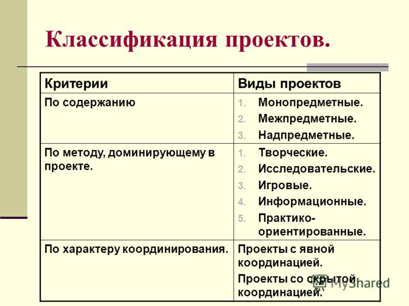 Классификация проектов. КритерииВиды проектов По содержанию 1. Монопредметные. 2. Межпредметные. 3. Надпредметные. По методу, доминирующему в проекте. 1. Творческие. 2. Исследовательские. 3. Игровые. 4. Информационные. 5. Практико- ориентированные. П