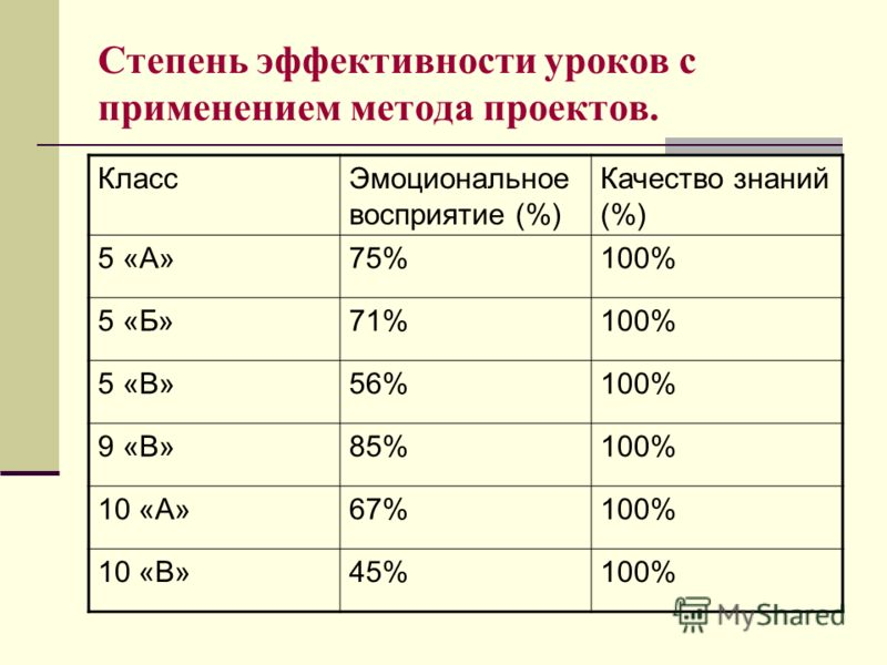 Степень эффективности уроков с применением метода проектов. КлассЭмоциональное восприятие (%) Качество знаний (%) 5 «А»75%100% 5 «Б»71%100% 5 «В»56%100% 9 «В»85%100% 10 «А»67%100% 10 «В»45%100%