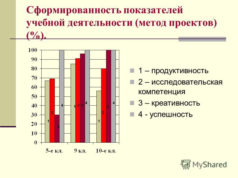 Сформированность показателей учебной деятельности (метод проектов) (%). 1 – продуктивность 2 – исследовательская компетенция 3 – креативность 4 - успешность